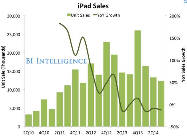 애플 분기 실적 발표: 아이폰 판매 늘고 아이패드 줄어