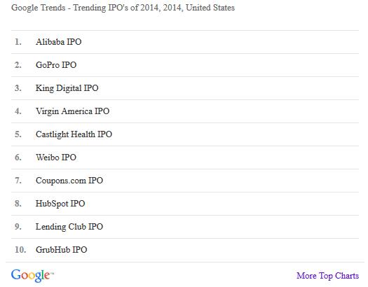 2014년 가장 시선을 끈 IPO 10개 기업