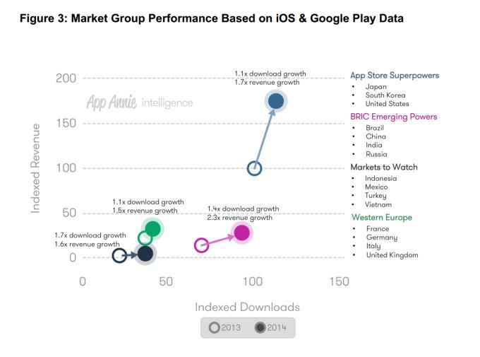 2014년 모바일 앱 트렌드 9가지