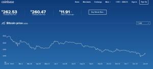 미국 최초, 인가받은 비트코인 거래소 개장